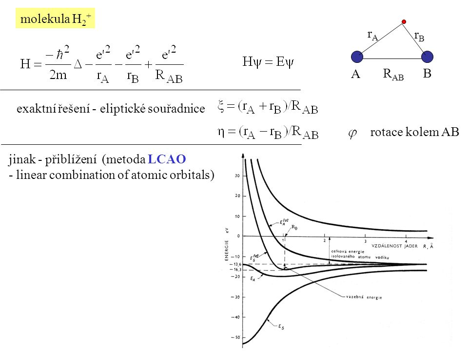 molekula H 2 + exaktní řešení - eliptické souřadnice rotace kolem AB rArA rBrB R AB A B jinak - přiblížení (metoda LCAO - linear combination of atomic