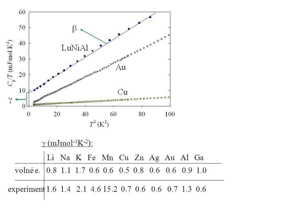  (mJmol -1 K -2 ): experiment 1.6 1.4 2.1 4.6 15.2 0.7 0.6 0.6 0.7 1.3 0.6 volné e. 0.8 1.1 1.7 0.6 0.6 0.5 0.8 0.6 0.6 0.9 1.0 Li Na K Fe Mn Cu Zn A