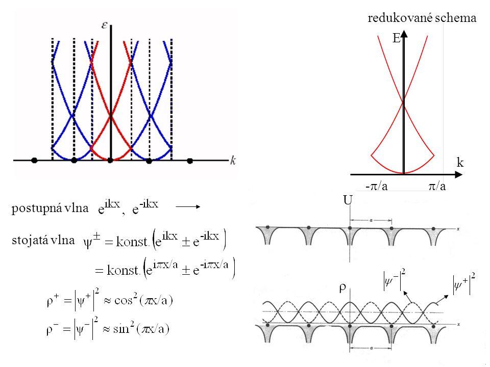 stojatá vlna postupná vlna U  redukované schema E k -  /a  /a