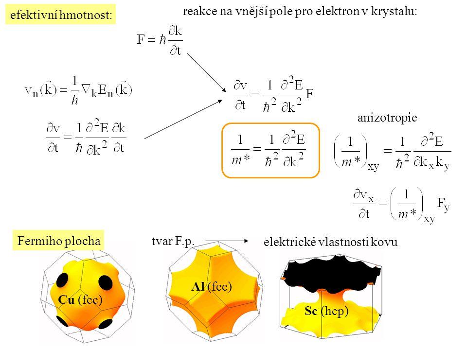 efektivní hmotnost: reakce na vnější pole pro elektron v krystalu: anizotropie Fermiho plochatvar F.p. elektrické vlastnosti kovu Cu (fcc) Al (fcc) Sc