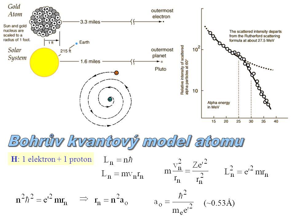 přeskoky: série čar: od do rychlost: =  ~ 1/137 (konstanta jemné struktury) H: HH HH HH HH (Å) limita série Rydbergova konstanta Ry  13.6 eV energie: