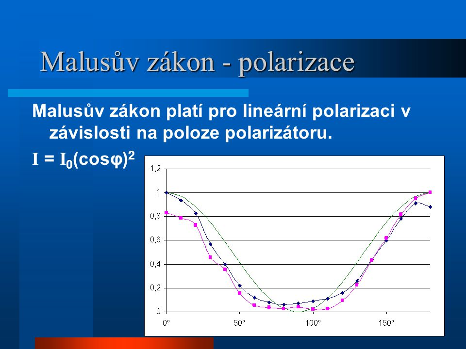 Malusův zákon - polarizace Malusův zákon platí pro lineární polarizaci v závislosti na poloze polarizátoru. I = I 0 (cosφ) 2