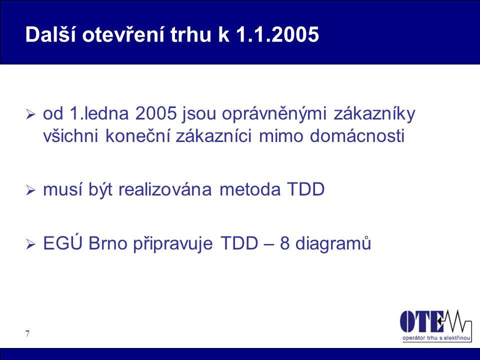 7 Další otevření trhu k 1.1.2005  od 1.ledna 2005 jsou oprávněnými zákazníky všichni koneční zákazníci mimo domácnosti  musí být realizována metoda TDD  EGÚ Brno připravuje TDD – 8 diagramů