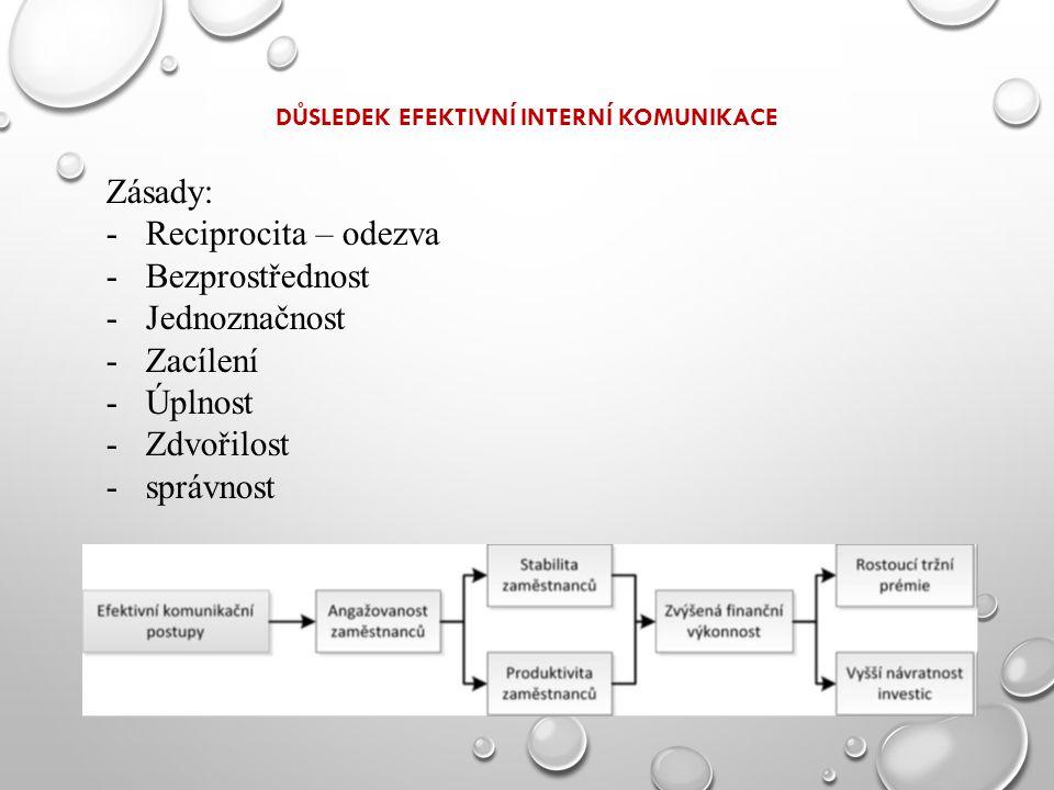 DŮSLEDEK EFEKTIVNÍ INTERNÍ KOMUNIKACE Zásady: -Reciprocita – odezva -Bezprostřednost -Jednoznačnost -Zacílení -Úplnost -Zdvořilost -správnost