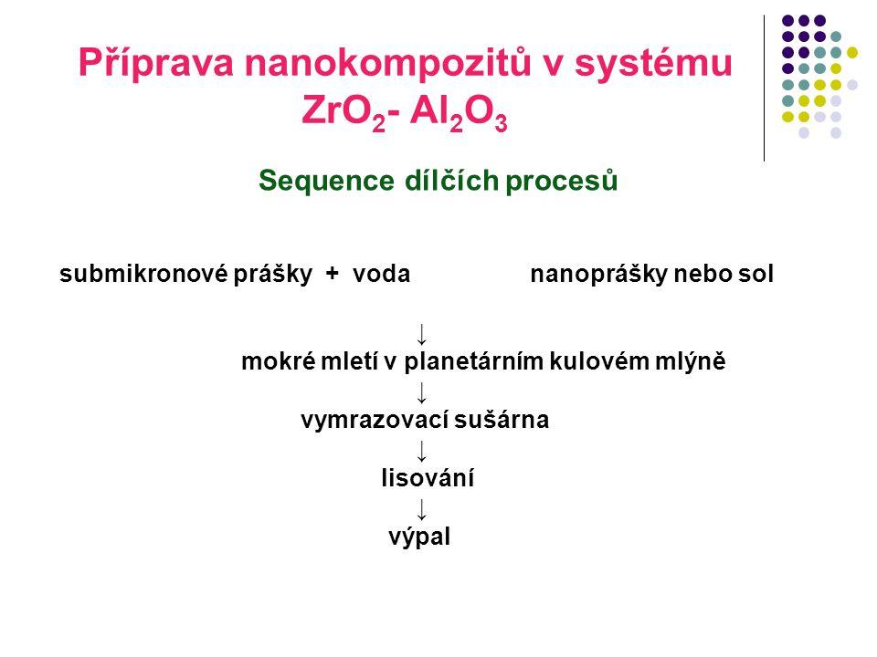 Příprava nanokompozitů v systému ZrO 2 - Al 2 O 3 Sequence dílčích procesů submikronové prášky + voda nanoprášky nebo sol ↓ mokré mletí v planetárním