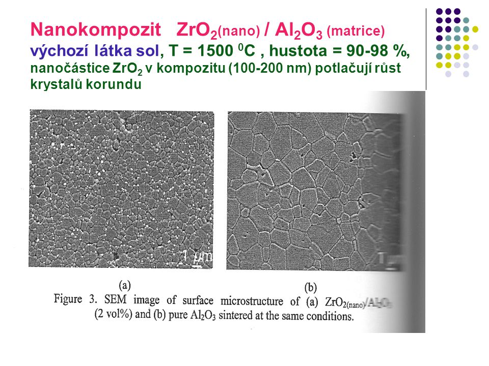 Nanokompozit ZrO 2 (nano) / Al 2 O 3 (matrice) výchozí látka sol, T = 1500 0 C, hustota = 90-98 %, nanočástice ZrO 2 v kompozitu (100-200 nm) potlačuj
