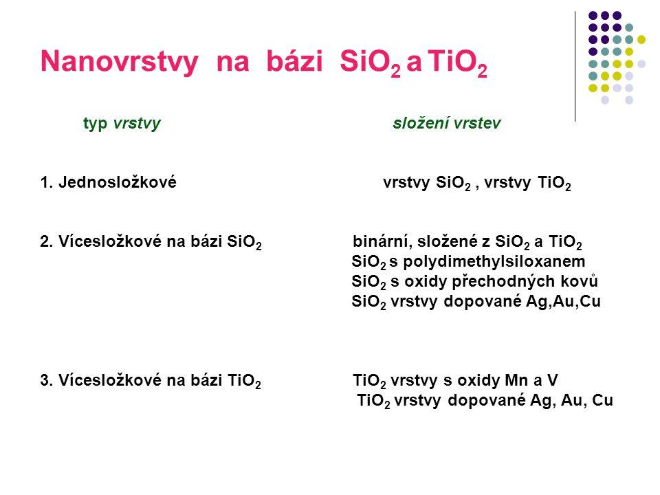 Nanovrstvy na bázi SiO 2 a TiO 2 typ vrstvy složení vrstev 1. Jednosložkové vrstvy SiO 2, vrstvy TiO 2 2. Vícesložkové na bázi SiO 2 binární, složené
