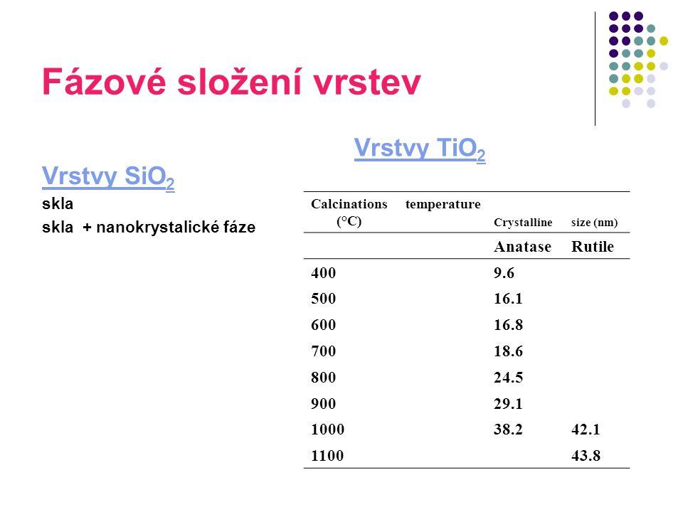 Fázové složení vrstev Vrstvy SiO 2 skla skla + nanokrystalické fáze Vrstvy TiO 2 Calcinations temperature (°C) Crystallinesize (nm) AnataseRutile 4009