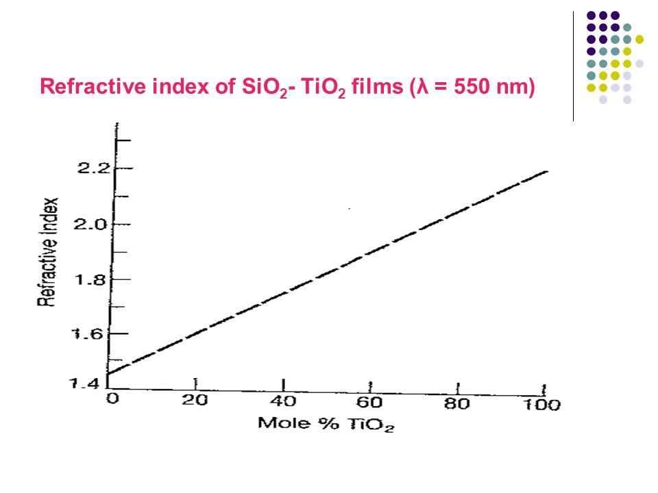 Refractive index of SiO 2 - TiO 2 films (λ = 550 nm)