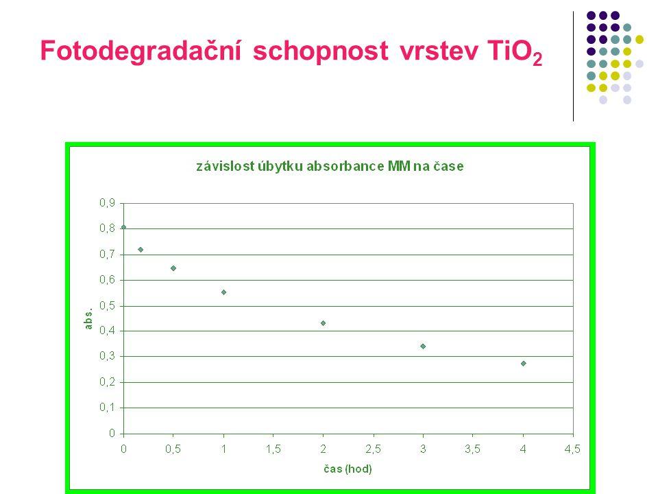 Fotodegradační schopnost vrstev TiO 2