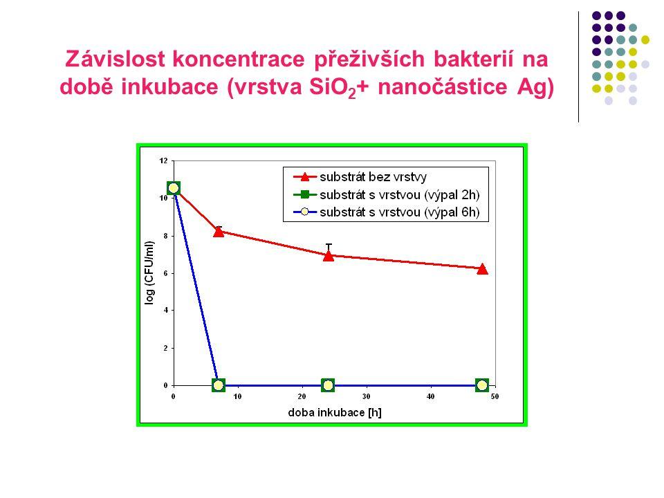 Závislost koncentrace přeživších bakterií na době inkubace (vrstva SiO 2 + nanočástice Ag)