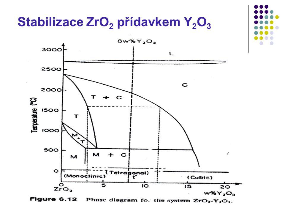 Stabilizace ZrO 2 přídavkem Y 2 O 3