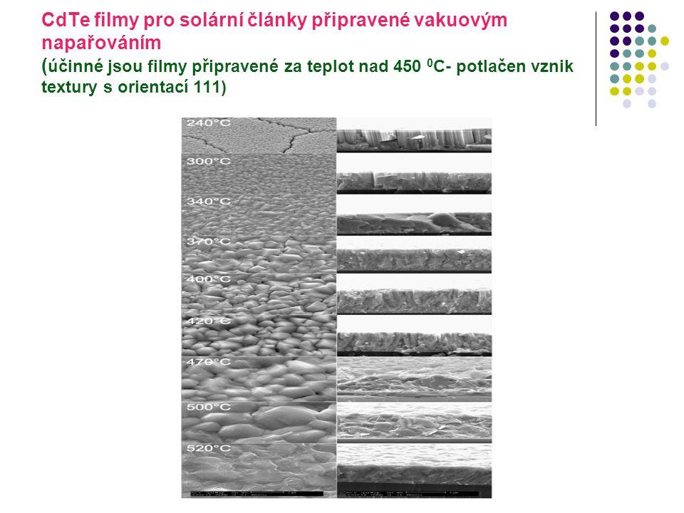 CdTe filmy pro solární články připravené vakuovým napařováním ( účinné jsou filmy připravené za teplot nad 450 0 C- potlačen vznik textury s orientací