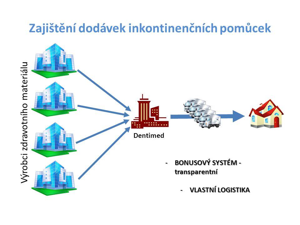 Zajištění dodávek inkontinenčních pomůcek Výrobci zdravotního materiálu Dentimed -BONUSOVÝ SYSTÉM - transparentní -VLASTNÍ LOGISTIKA