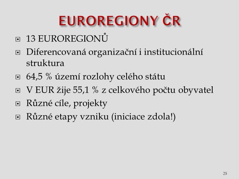  13 EUROREGIONŮ  Diferencovaná organizační i institucionální struktura  64,5 % území rozlohy celého státu  V EUR žije 55,1 % z celkového počtu obyvatel  Různé cíle, projekty  Různé etapy vzniku (iniciace zdola!) 25