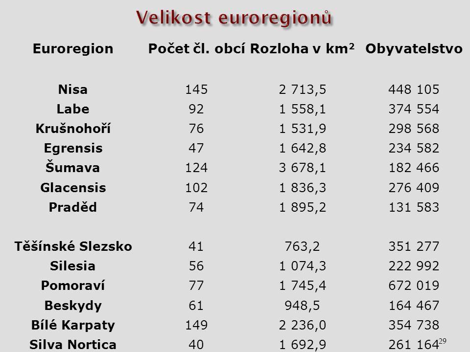 29 EuroregionPočet čl.
