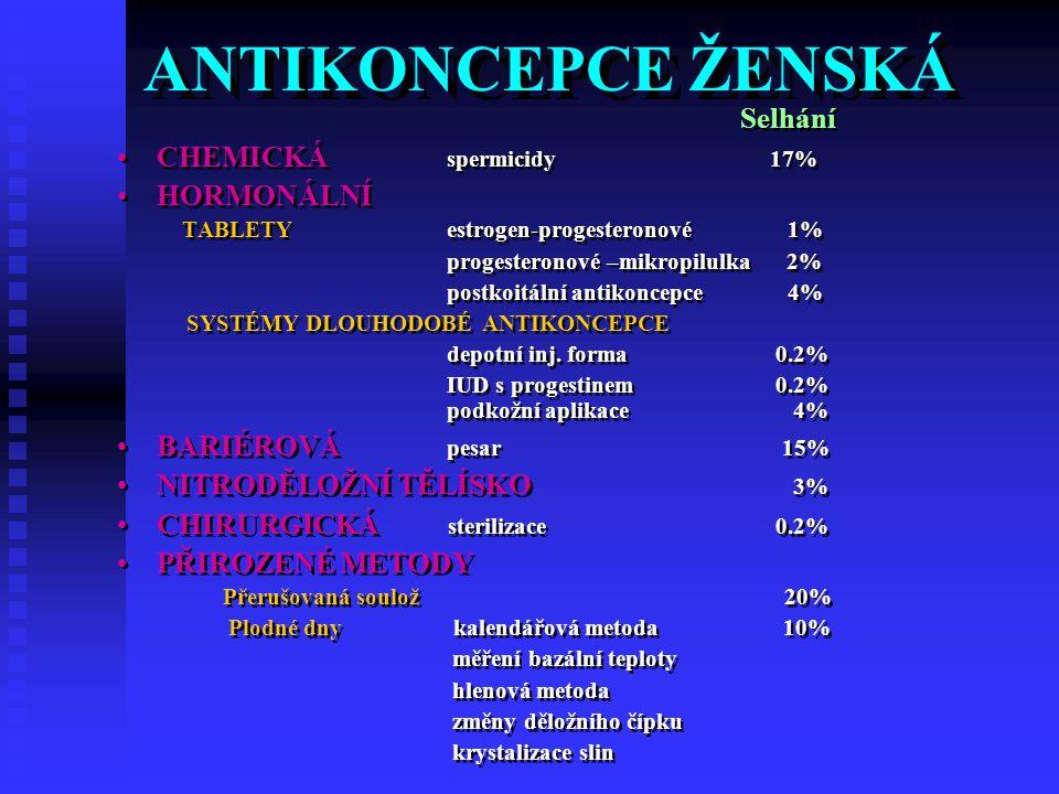 ANTIKONCEPCE ŽENSKÁ Selhání CHEMICKÁ spermicidy 17% HORMONÁLNÍ TABLETY estrogen-progesteronové 1% progesteronové –mikropilulka 2% postkoitální antikoncepce 4% SYSTÉMY DLOUHODOBÉ ANTIKONCEPCE depotní inj.