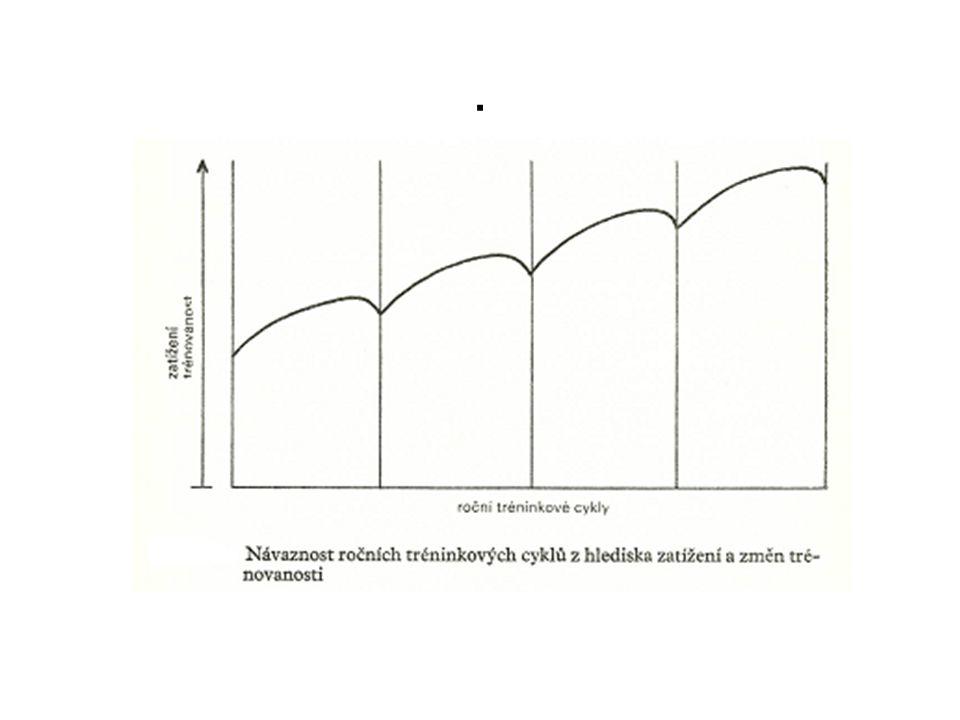 Přípravné období (PO) Z pohledu trénovanosti nejdůležitější období RTC Analytický charakter Všeobecný – specializovaný charakter Objem – intenzita Postupné zvyšování adaptačních podnětů – k SV