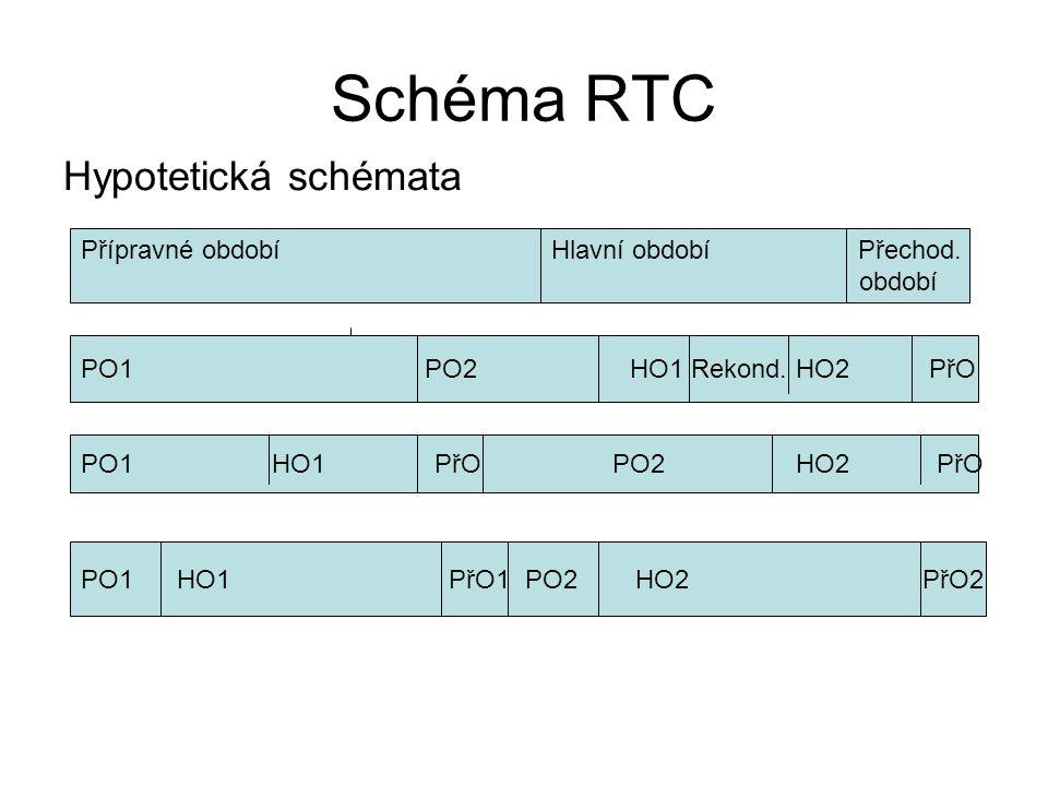 Schéma RTC Hypotetická schémata Přípravné období Hlavní období Přechod. období PO1 PO2 HO1 Rekond. HO2 PřO PO1 HO1 PřO PO2 HO2 PřO PO1 HO1 PřO1 PO2 HO