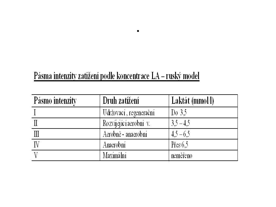 Faktory ovlivňující koncentraci laktátu Individuální dispozice, výkonnost, schopnost pracovat při vyšší koncentraci LA Nižší obsah glukózy v krvi Nadmořská výška Denní čas Výživa