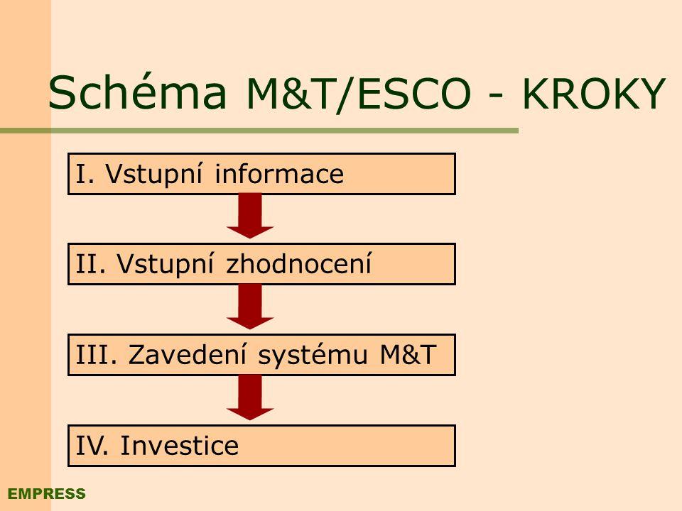 II. Schéma M&T/ESCO Kombinace principů M&T s financováním ESCO Nevyužívaný potenciál úspor PODNIK M&T ESCO S p o l e č n ý p r o j e k t EMPRESS