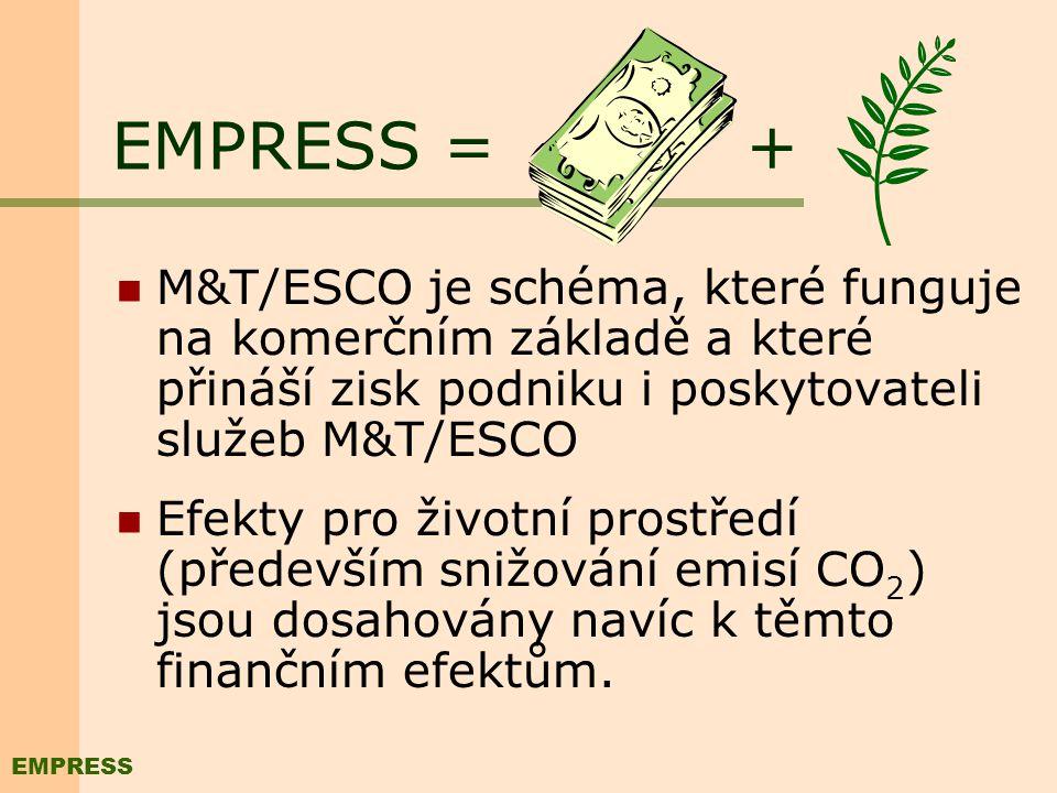 Vklady a přínos poskytovatele služeb M&T/ESCO VKLADY: Know- how M&T (technická asistence a trénink) Kapitál (pro doplnění systému měření a regulace a