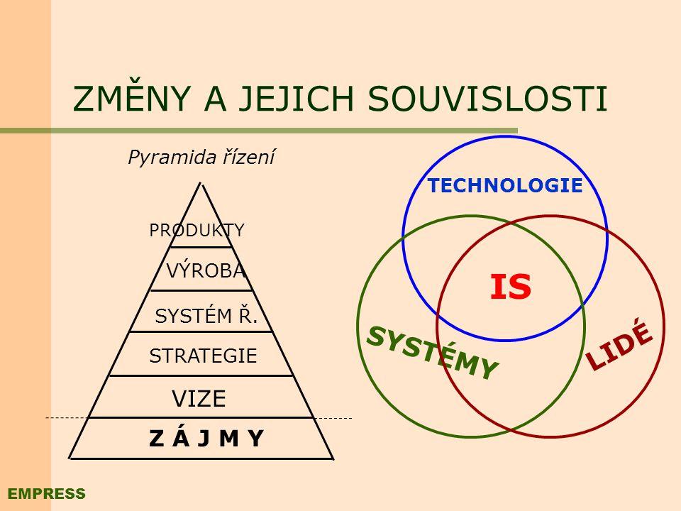 ZMĚNY A JEJICH SOUVISLOSTI Pyramida řízení Z Á J M Y STRATEGIE VIZE SYSTÉM Ř.