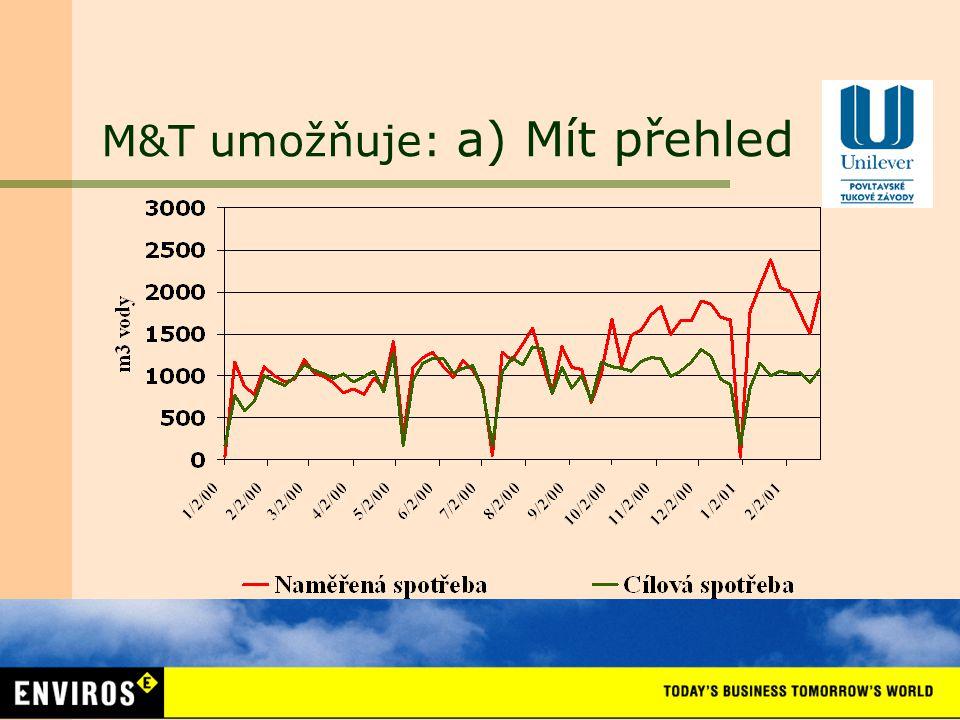 III. ENERGETICKÉ ŘÍZENÍ Monitoring a targeting (M&T) jako nástroj energetického řízení podniku MONITORING Sběr dat (spotřeba, produkce, další vlivy) T
