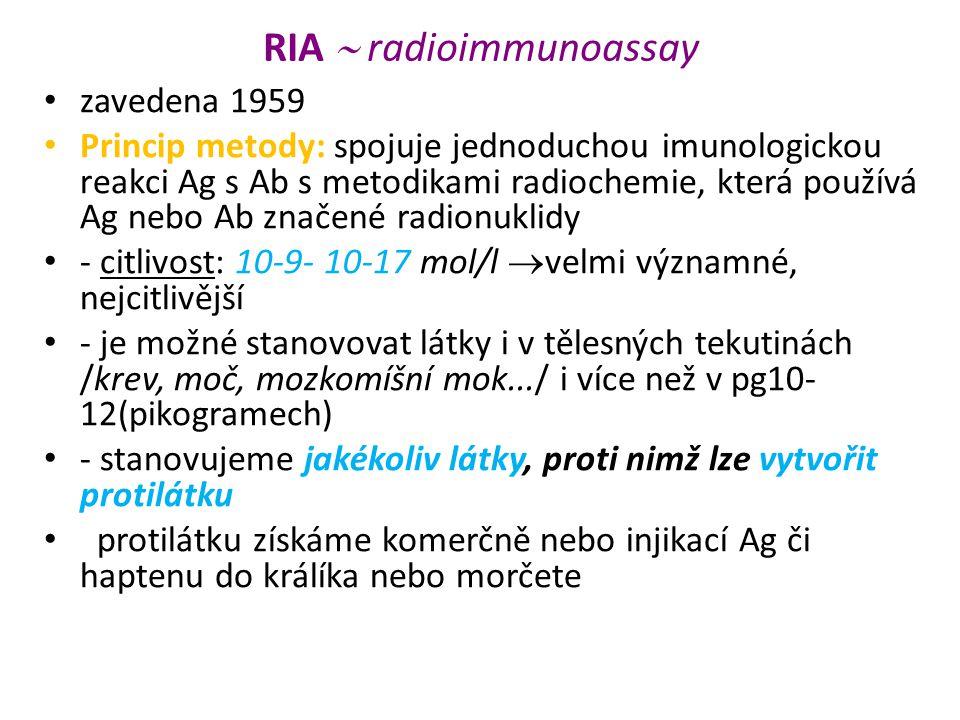 RIA  radioimmunoassay zavedena 1959 Princip metody: spojuje jednoduchou imunologickou reakci Ag s Ab s metodikami radiochemie, která používá Ag nebo Ab značené radionuklidy - citlivost: 10-9- 10-17 mol/l  velmi významné, nejcitlivější - je možné stanovovat látky i v tělesných tekutinách /krev, moč, mozkomíšní mok.../ i více než v pg10- 12(pikogramech) - stanovujeme jakékoliv látky, proti nimž lze vytvořit protilátku protilátku získáme komerčně nebo injikací Ag či haptenu do králíka nebo morčete