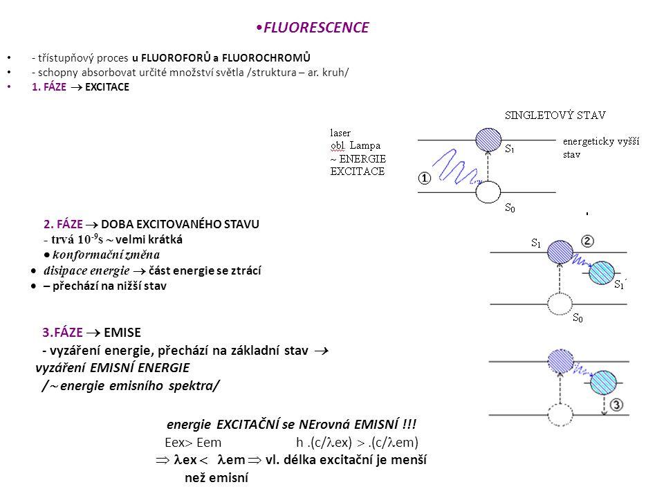 - třístupňový proces u FLUOROFORŮ a FLUOROCHROMŮ - schopny absorbovat určité množství světla /struktura – ar.