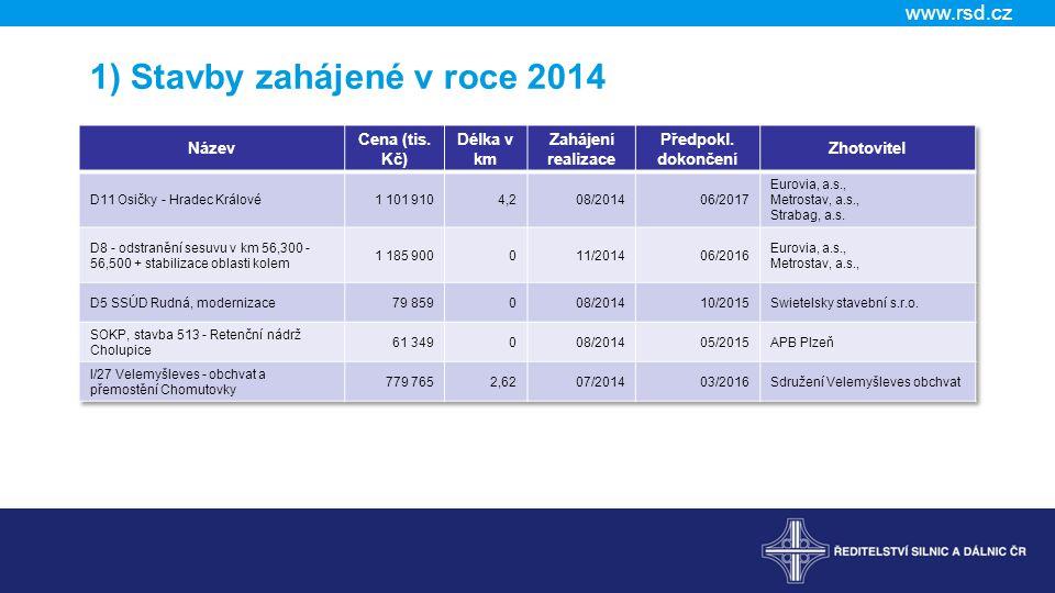 www.rsd.cz 9) Opravy a údržba komunikací ve správě ŘSD 2015 Pro letošní rok tak údržba a opravy celkově činí 9,6 miliard korun.