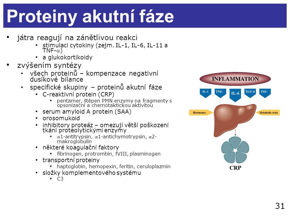 31 Proteiny akutní fáze játra reagují na zánětlivou reakci stimulaci cytokiny (zejm. IL-1, IL-6, IL-11 a TNF-) a glukokortikoidy zvýšením syntézy vše