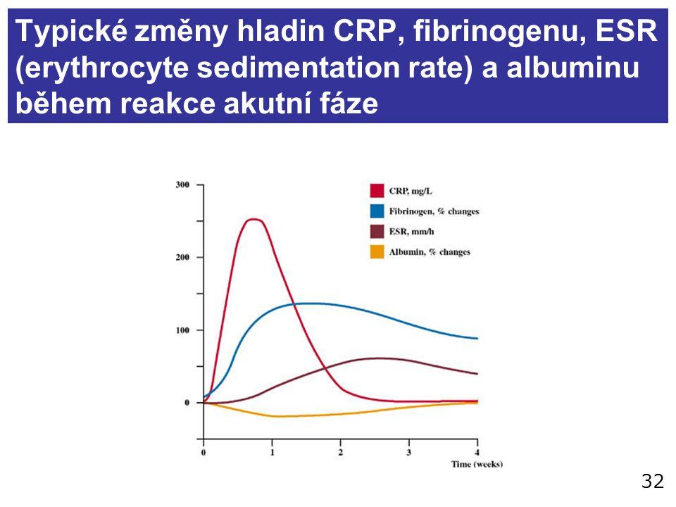 32 Typické změny hladin CRP, fibrinogenu, ESR (erythrocyte sedimentation rate) a albuminu během reakce akutní fáze