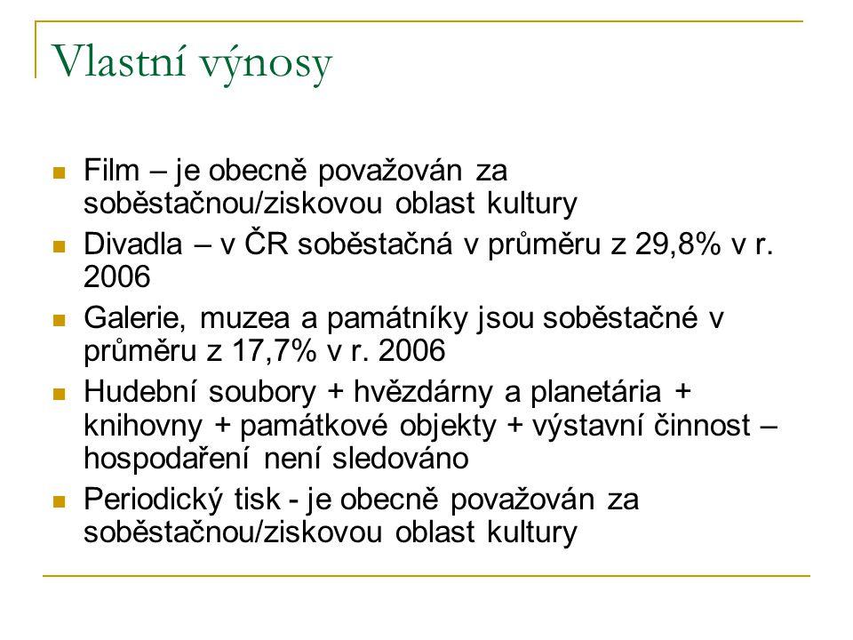 Vlastní výnosy Film – je obecně považován za soběstačnou/ziskovou oblast kultury Divadla – v ČR soběstačná v průměru z 29,8% v r. 2006 Galerie, muzea