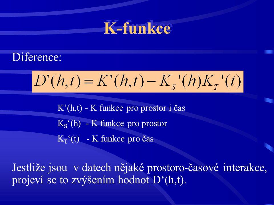 K-funkce Diference: K'(h,t) - K funkce pro prostor i čas K S '(h) - K funkce pro prostor K T '(t) - K funkce pro čas Jestliže jsou v datech nějaké pro