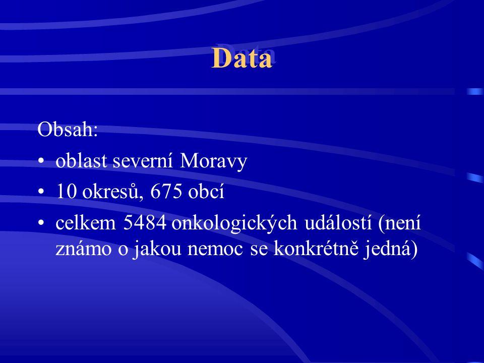 Data Obsah: oblast severní Moravy 10 okresů, 675 obcí celkem 5484 onkologických událostí (není známo o jakou nemoc se konkrétně jedná)