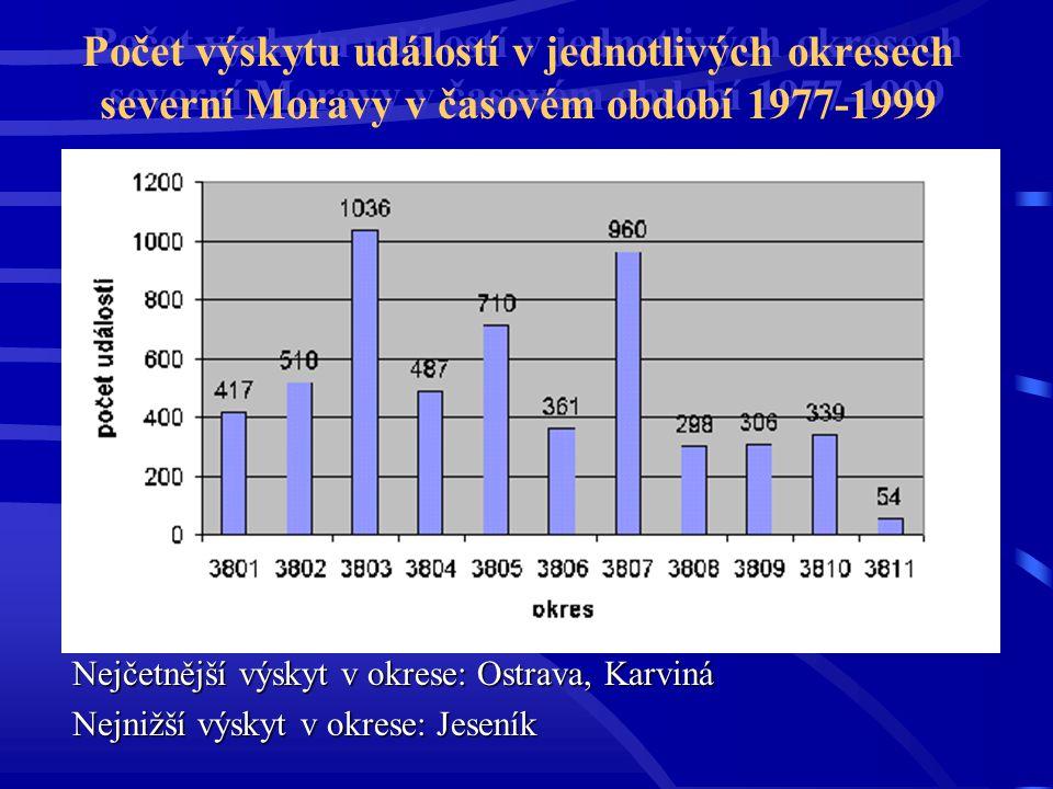 Počet výskytu událostí v jednotlivých okresech severní Moravy v časovém období 1977-1999 Nejčetnější výskyt v okrese: Ostrava, Karviná Nejnižší výskyt