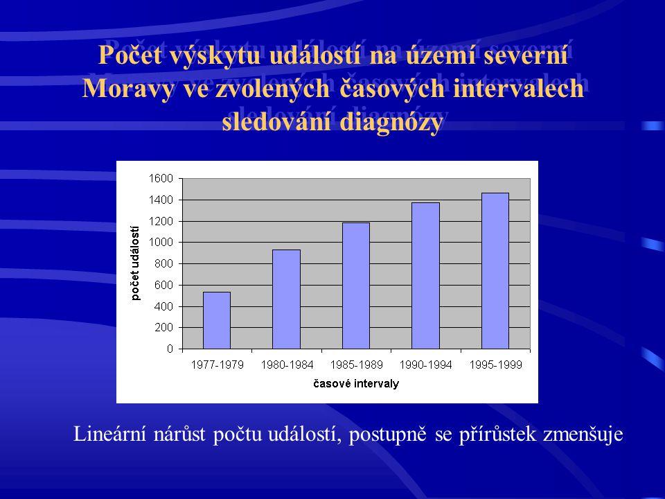 Počet výskytu událostí na území severní Moravy ve zvolených časových intervalech sledování diagnózy Lineární nárůst počtu událostí, postupně se přírůs
