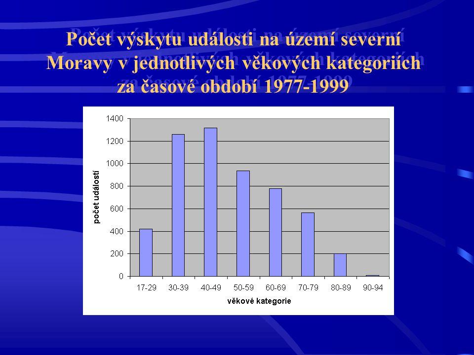 Počet výskytu události na území severní Moravy v jednotlivých věkových kategoriích za časové období 1977-1999