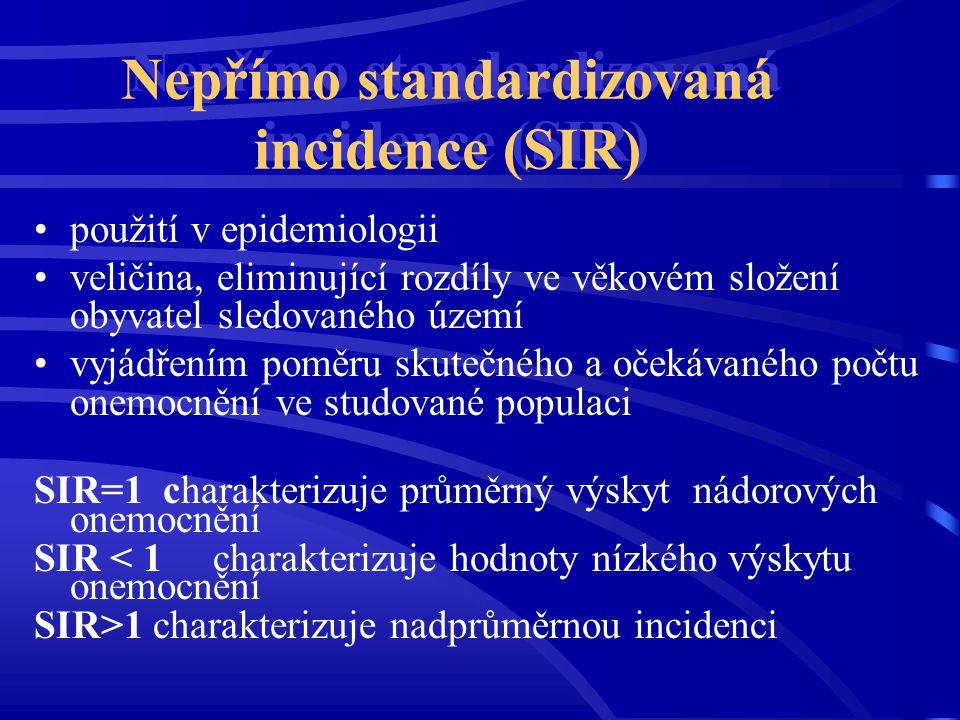 Nepřímo standardizovaná incidence (SIR) použití v epidemiologii veličina, eliminující rozdíly ve věkovém složení obyvatel sledovaného území vyjádřením