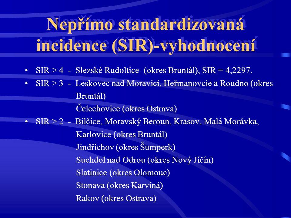 Nepřímo standardizovaná incidence (SIR)-vyhodnocení SIR > 4 - Slezské Rudoltice (okres Bruntál), SIR = 4,2297. SIR > 3 - Leskovec nad Moravicí, Heřman