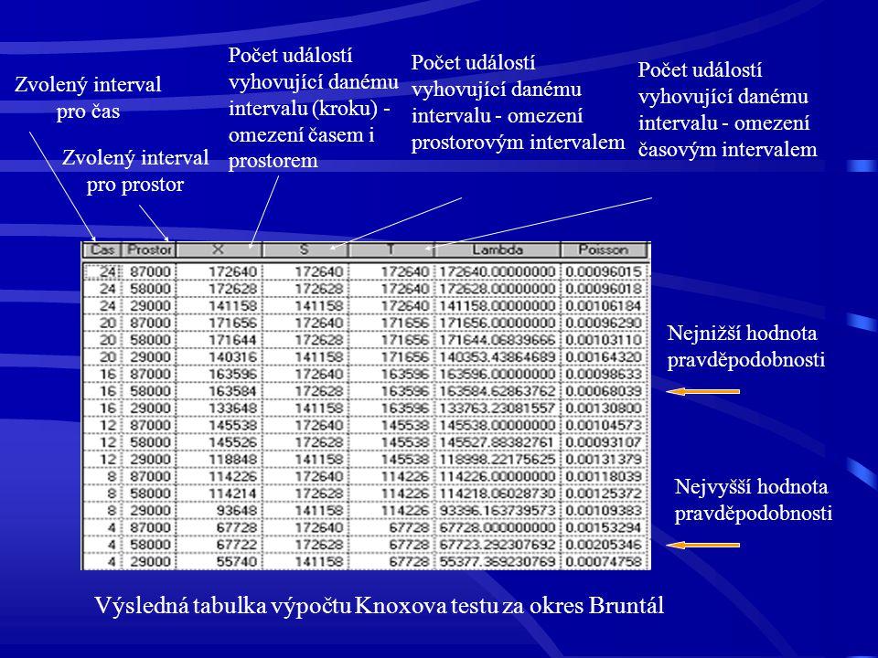 Zvolený interval pro čas Zvolený interval pro prostor Počet událostí vyhovující danému intervalu - omezení časovým intervalem Počet událostí vyhovujíc