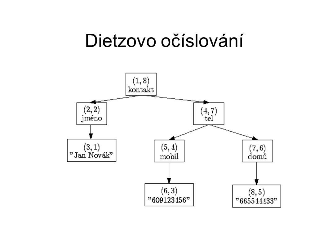 Dietzovo očíslování