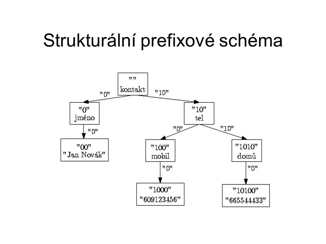 Strukturální prefixové schéma