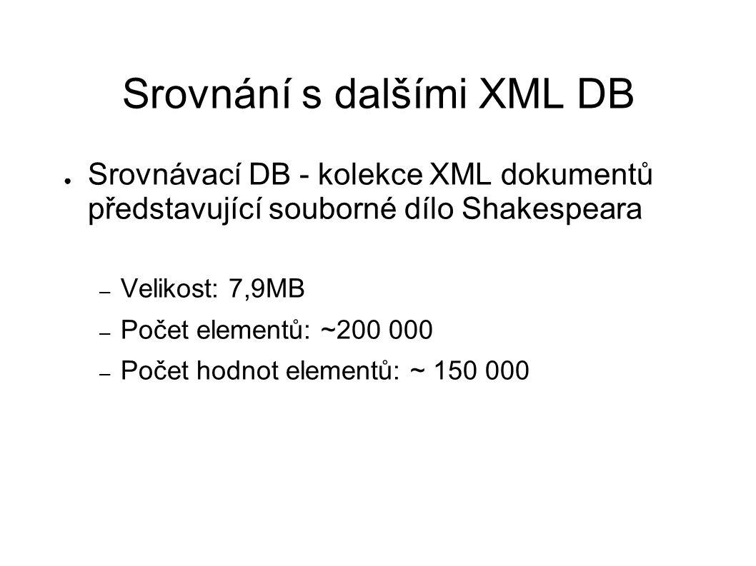 Srovnání s dalšími XML DB ● Srovnávací DB - kolekce XML dokumentů představující souborné dílo Shakespeara – Velikost: 7,9MB – Počet elementů: ~200 000 – Počet hodnot elementů: ~ 150 000