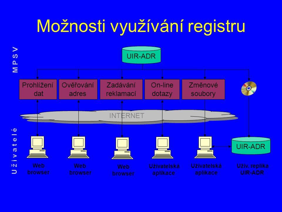 Možnosti využívání registru INTERNET UIR-ADR Prohlížení dat Web browser Ověřování adres Web browser Uživatelská aplikace On-line dotazy Změnové soubor