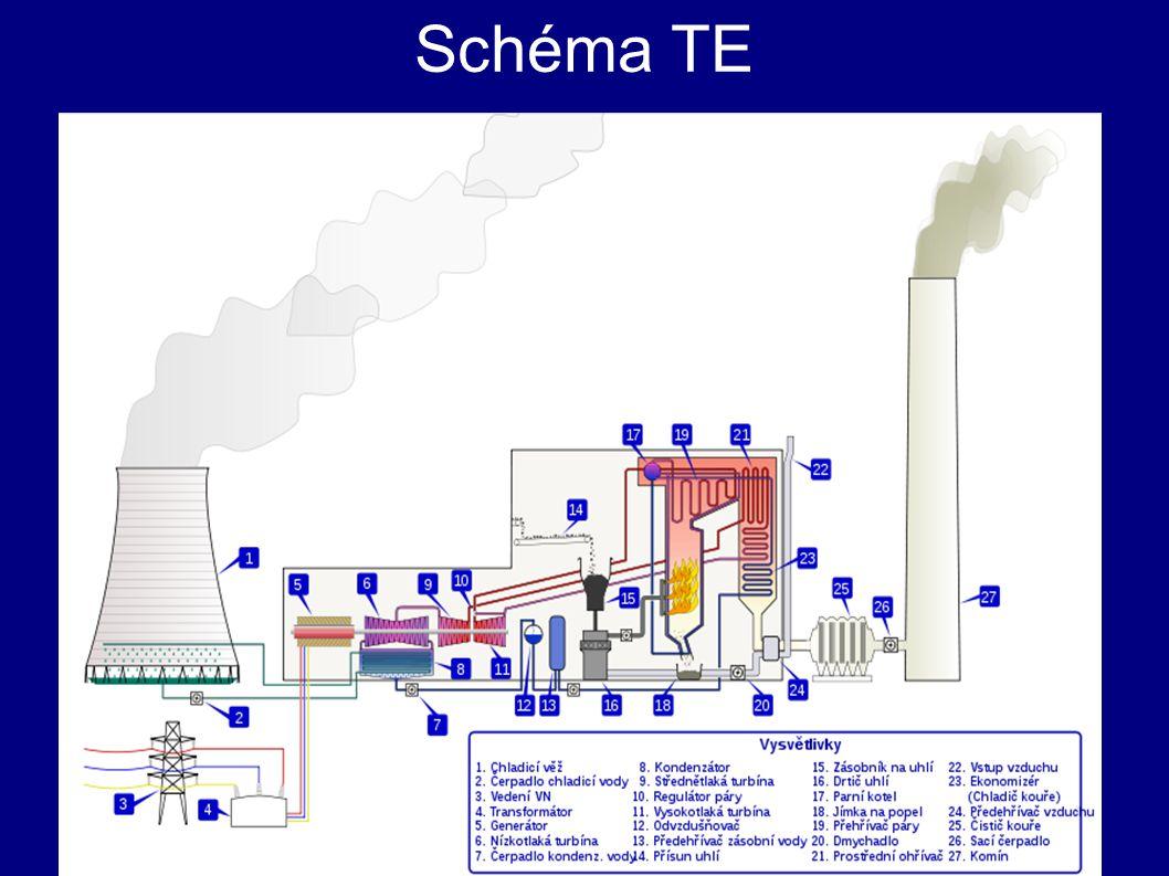 Rozdělení tepelných elektráren - parní - kondenzační parní elektrárny - teplárny - plynové - dieselové