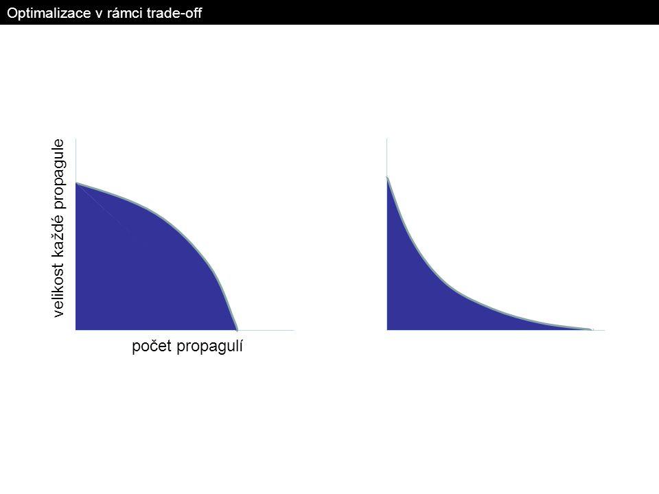 Optimalizace v rámci trade-off počet propagulí velikost každé propagule