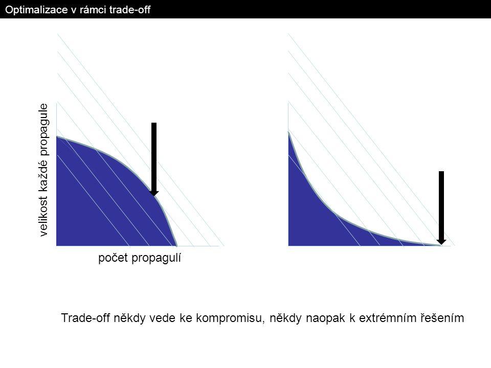 Optimalizace v rámci trade-off počet propagulí velikost každé propagule Trade-off někdy vede ke kompromisu, někdy naopak k extrémním řešením