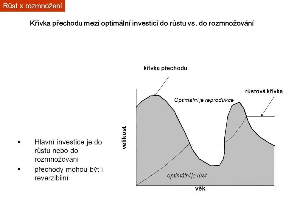 Křivka přechodu mezi optimální investicí do růstu vs.